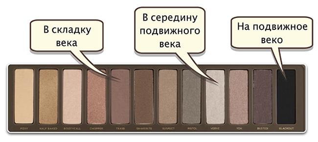 Макияж cпалеткой Урбан Дикей Нейкед2 - фото