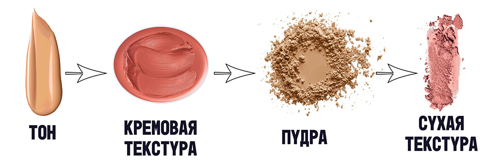 Кремовая и сухая коррекция лица